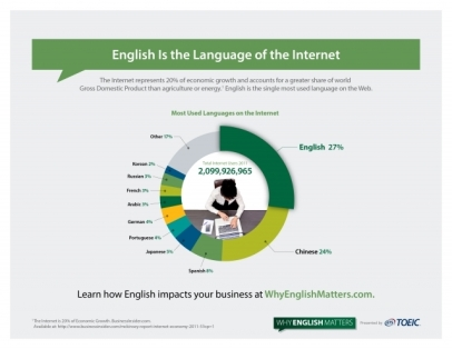 English is the Language of the Internet